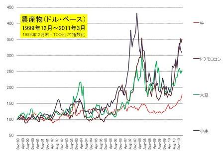 農産物価格_20110401
