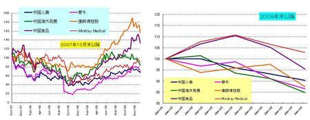 中国内需_20100131