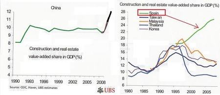 スペイン&中国の不動産バブル比較_20100728