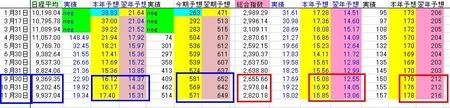 日中業績予想_PER_20101130