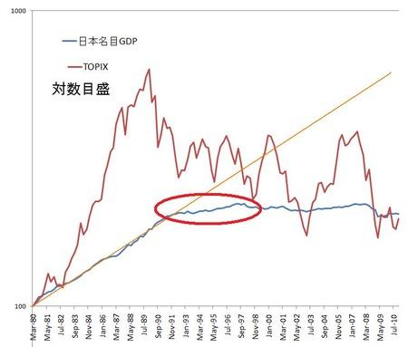 名目GDP_TOPIX_20110517_2