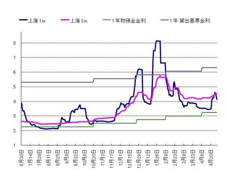 上海MM_20110430