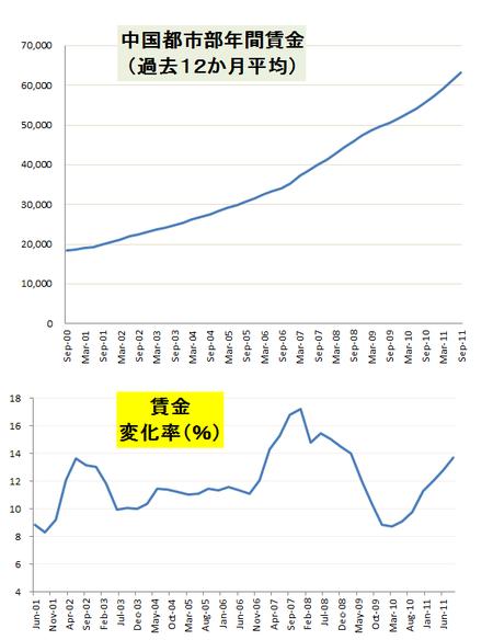 中国都市部年間所得