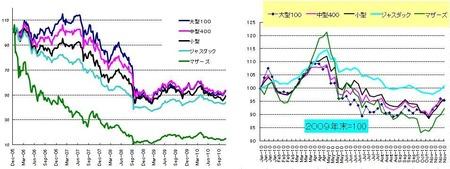 日本株_20101126