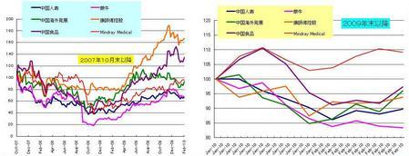 中国内需_20100226