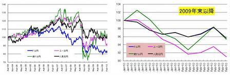 対円4通貨_20100227
