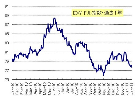 DXY_20110129