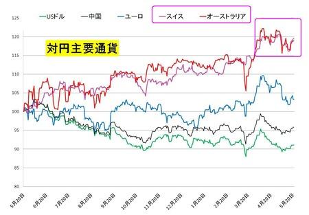 対円主要通貨_20110521