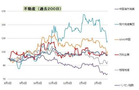 不動産_中国_20110225