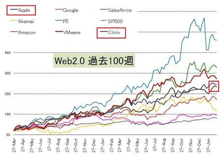 Web20_US株_20110226