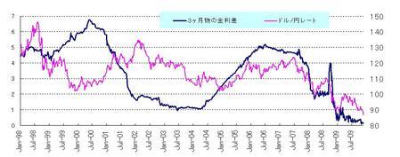 金利差とドル円_20091128