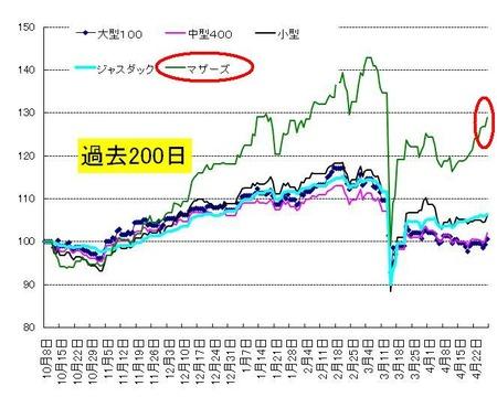 短期_日本株_20110428