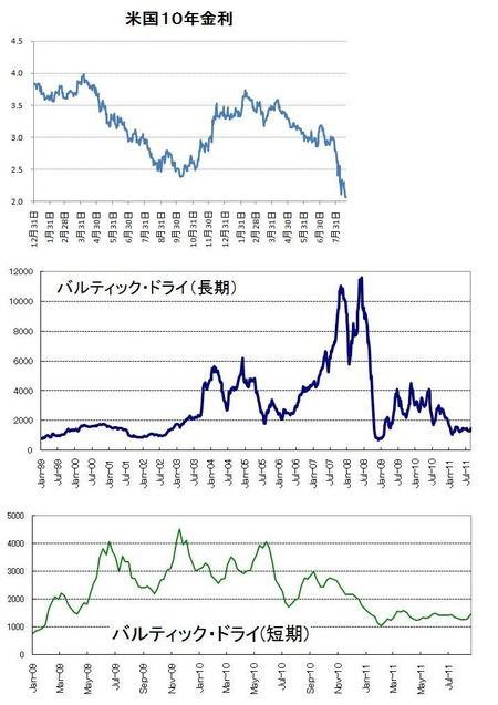 US 10y Note_船賃_20110820