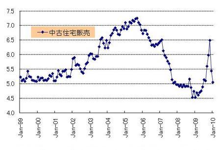 中古住宅販売_20100227