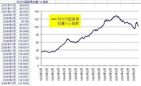 対26カ国貿易加重ドル指数(月次)_20091031