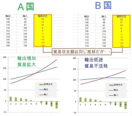 貿易収支比較
