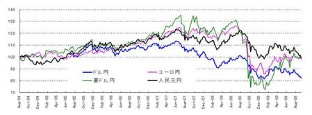 対円4通貨_20090926
