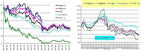 日本株_20101030