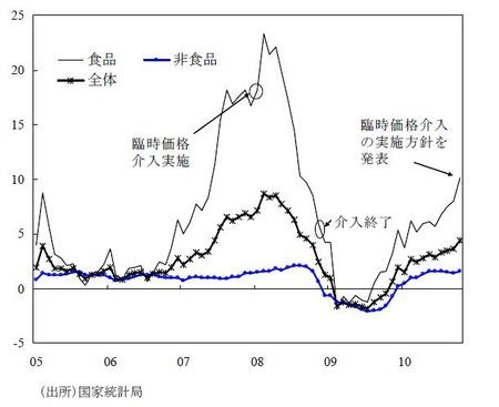 中国消費者物価指数_20101123
