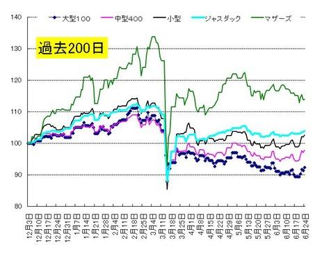 短期_日本株_20110623
