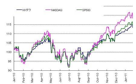 US株_20110129