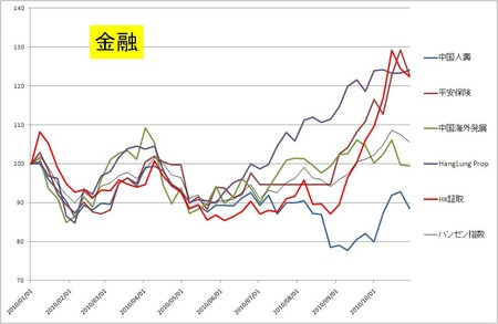 金融_中国内需_20101029