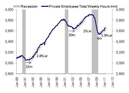 US労働時間_20110622