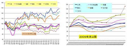 日本株セクター_20100326