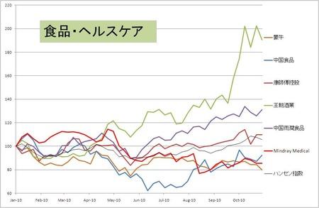 食品HC_中国内需_20101029