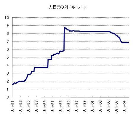 人民元(長期)_20100227