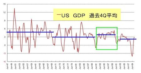 US_GDP_20100827