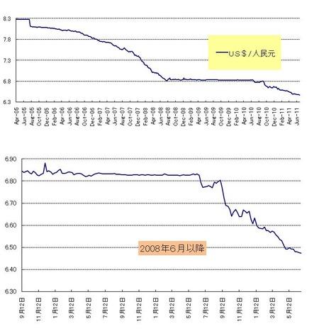 人民元対ドル_20110626