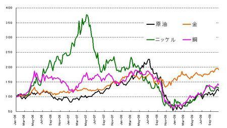 商品価格_20091031