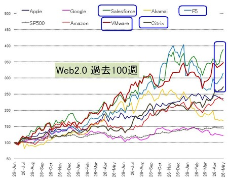 Web20_US株_20110528