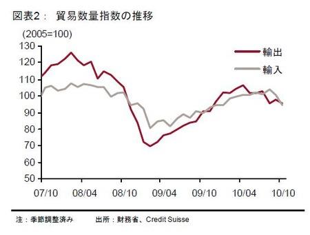 貿易数量_20101126