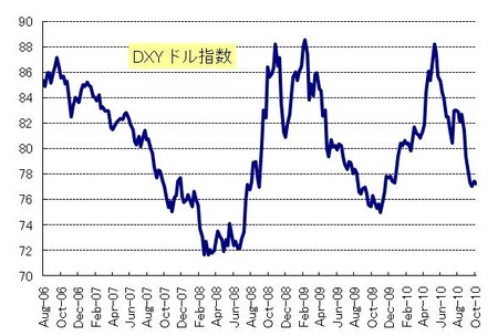 DXY_20101030