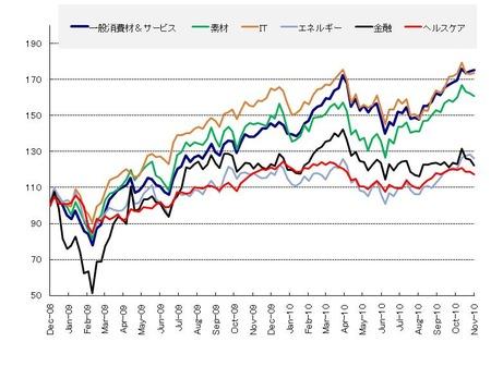 セクター_US株_20101127