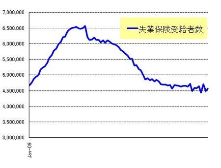 長期失業者_20100731