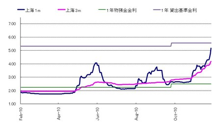 上海_LIBOR_20101223_過去9カ月