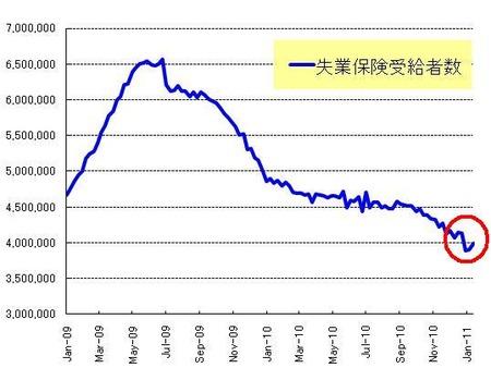 長期失業者_20110129