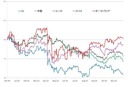 2010年の対円為替_20101230