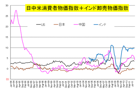 日中米インフレ_20111209