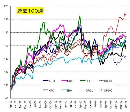 Web10_US株_20110129