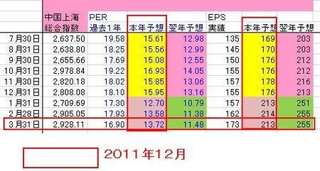 上海株_3月末PER_20110331