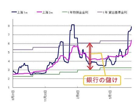 人民元上海IBOR_20110624