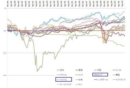 長期対ドル世界通貨_20101230