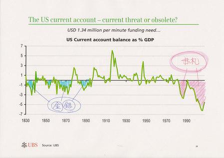 1830年以降の米国長期経常収支_20090820