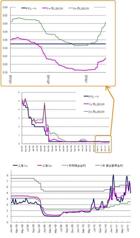 US$ Libor_上海MM_20110820