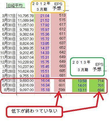 日経平均_PER_EPS_20110808
