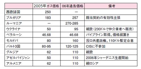 2005年ガス価格
